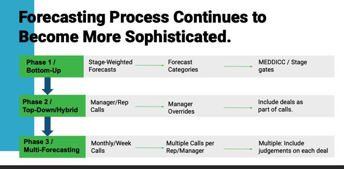 BoostUp Forecasting Process