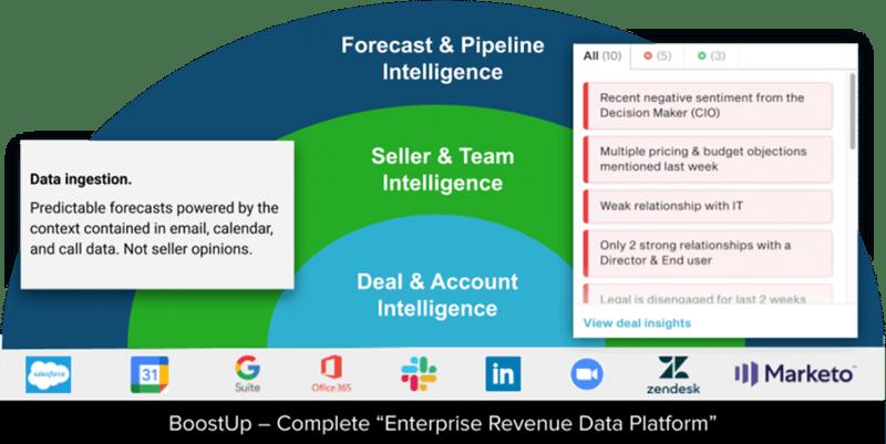 BoostUp's Revenue Excellence Platform