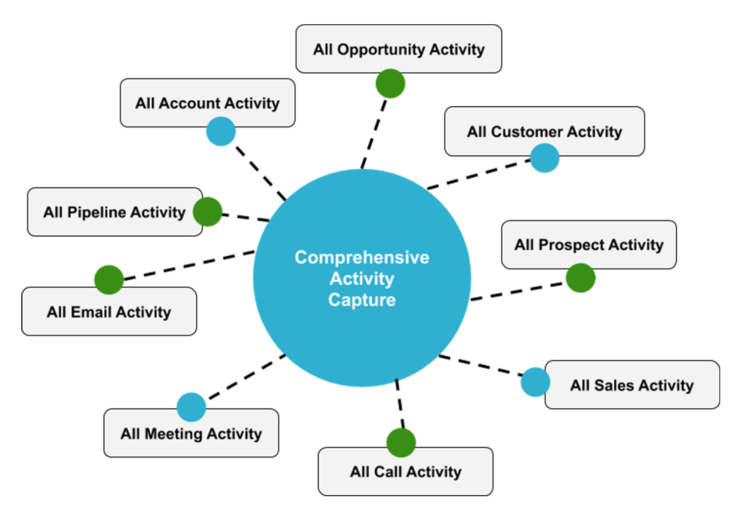 Comprehensive activity capture and intelligence from BoostUp.
